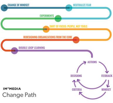 IM*MEDIA Change Path